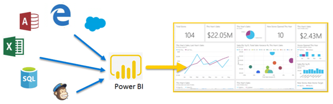 Power BI, las claves del éxito